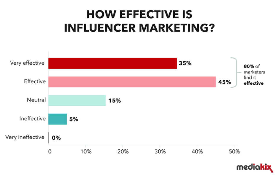 Influencer Marketing Outreach With Guest Posts