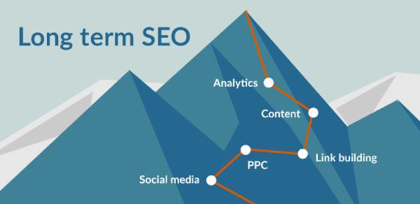 Good content strategy is a long term SEO investment