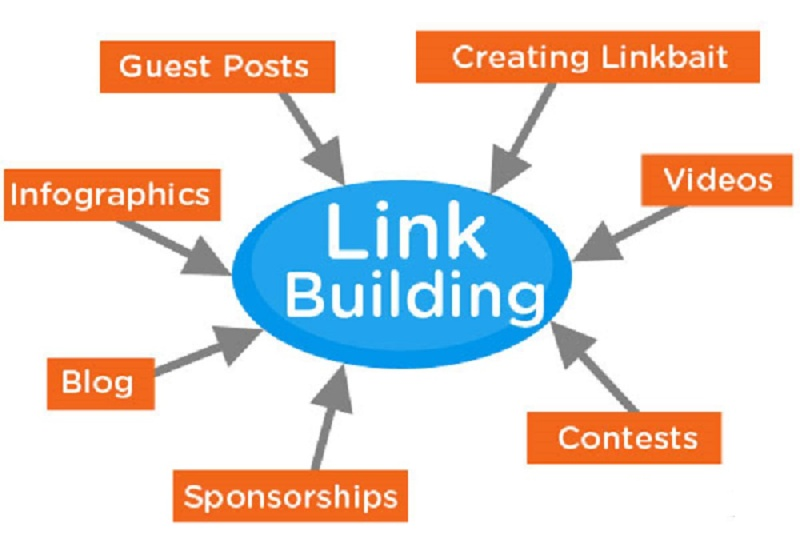 Best Link-building strategy
