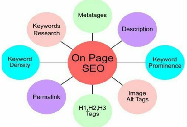 practices for on-page seo techniques