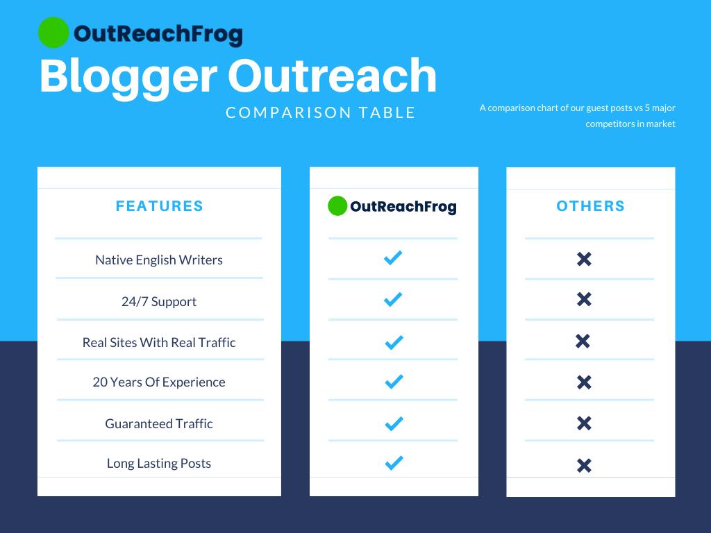 OutReachFrog Reviews