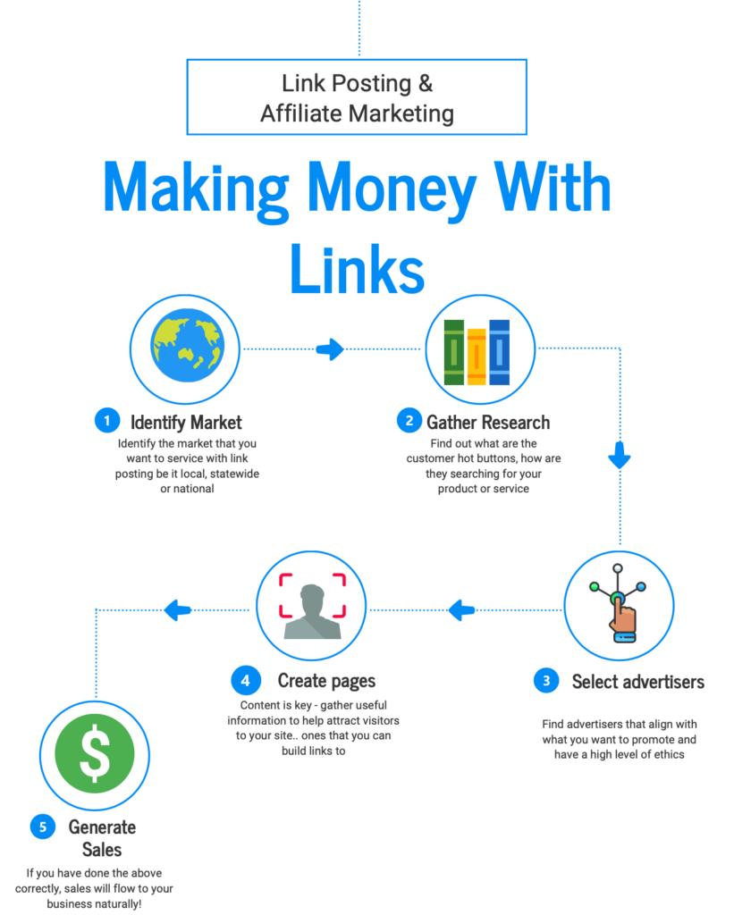 link_posting_affiliate_marketing_infographic_steps